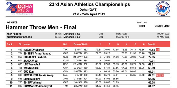 Hammer-Throw-Men-Final2