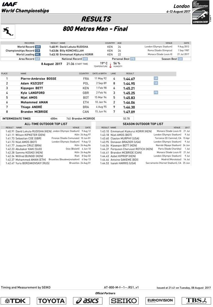 800-metres-official_results.jpg