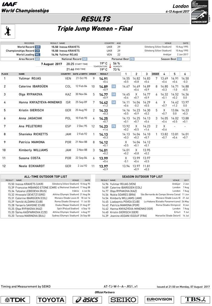 triple-jump-official_results.jpg