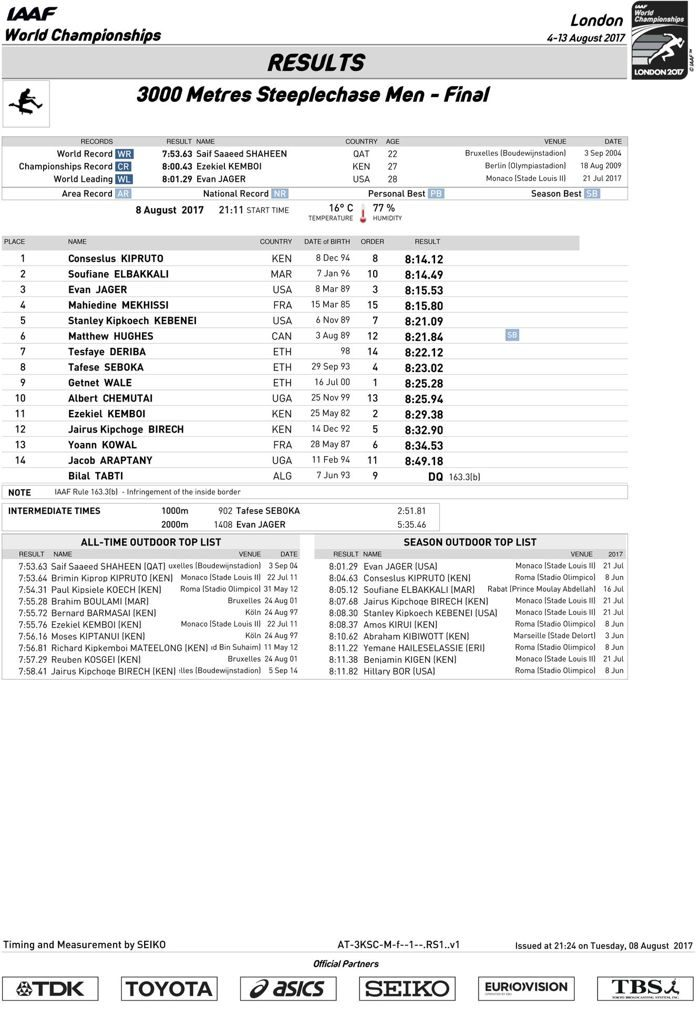 3000-metres-steeplechase-official_results.jpg
