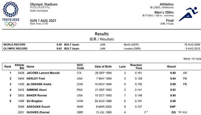 100 метров мужчины